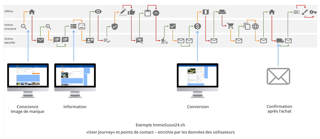 User Journey Integration