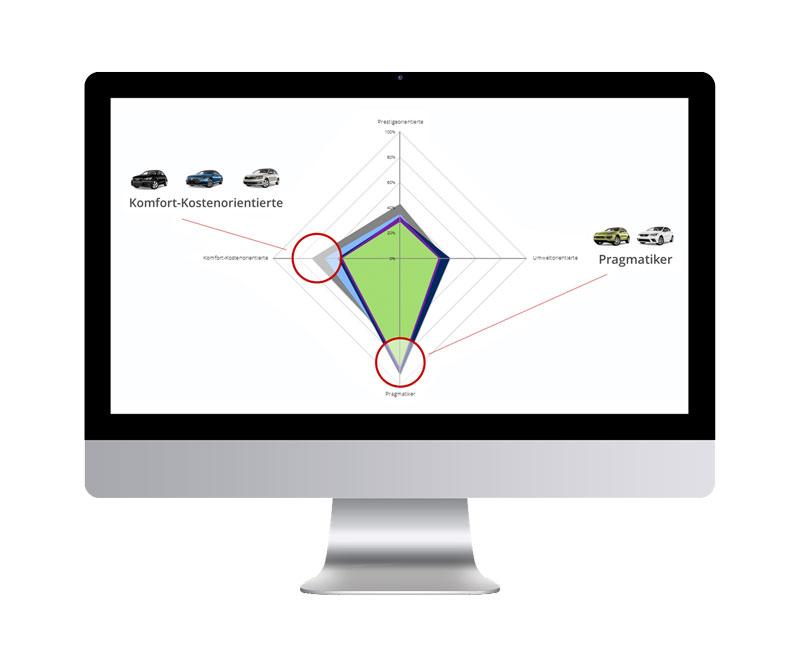 Smart Data segment